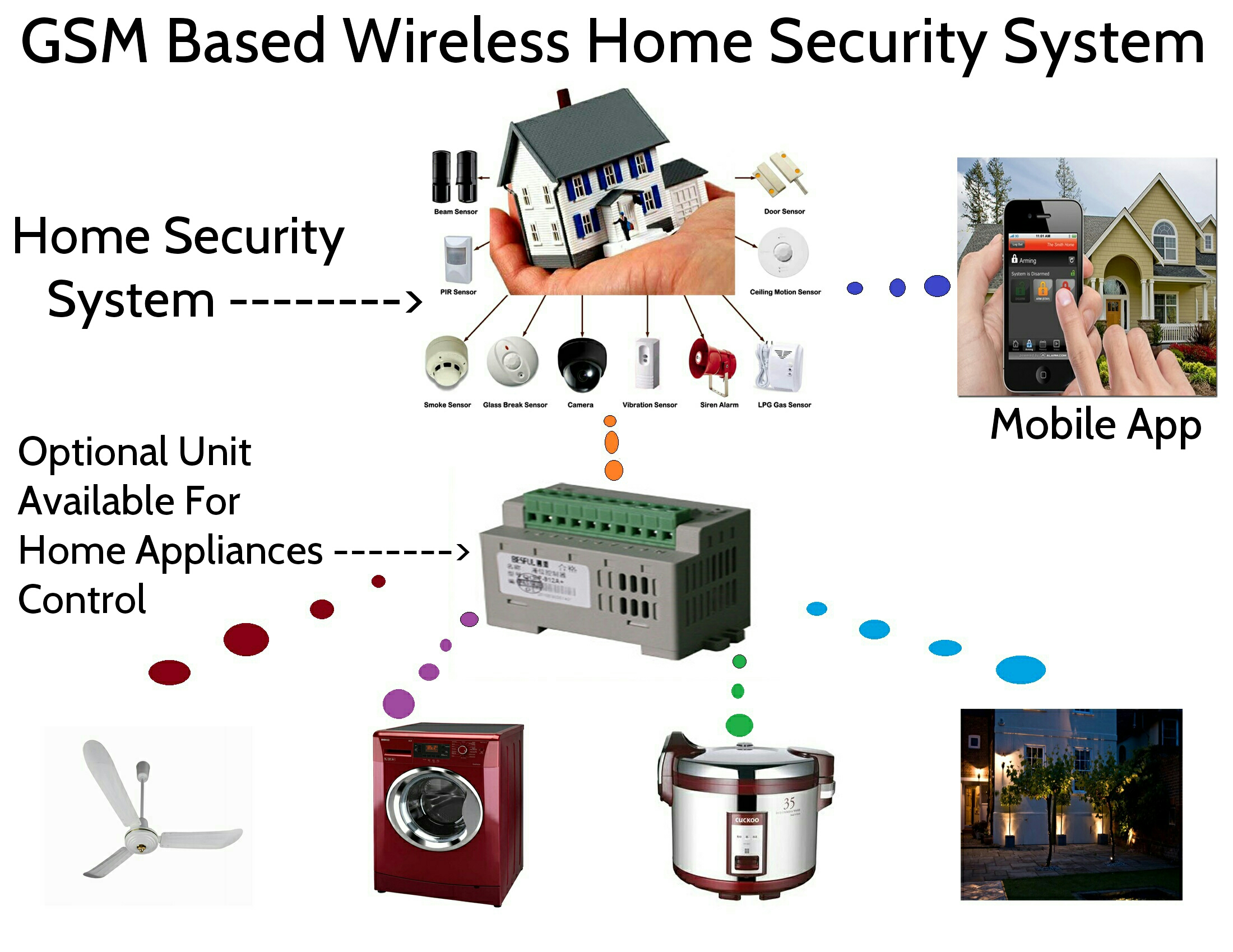 Design and implementation of modular home security system