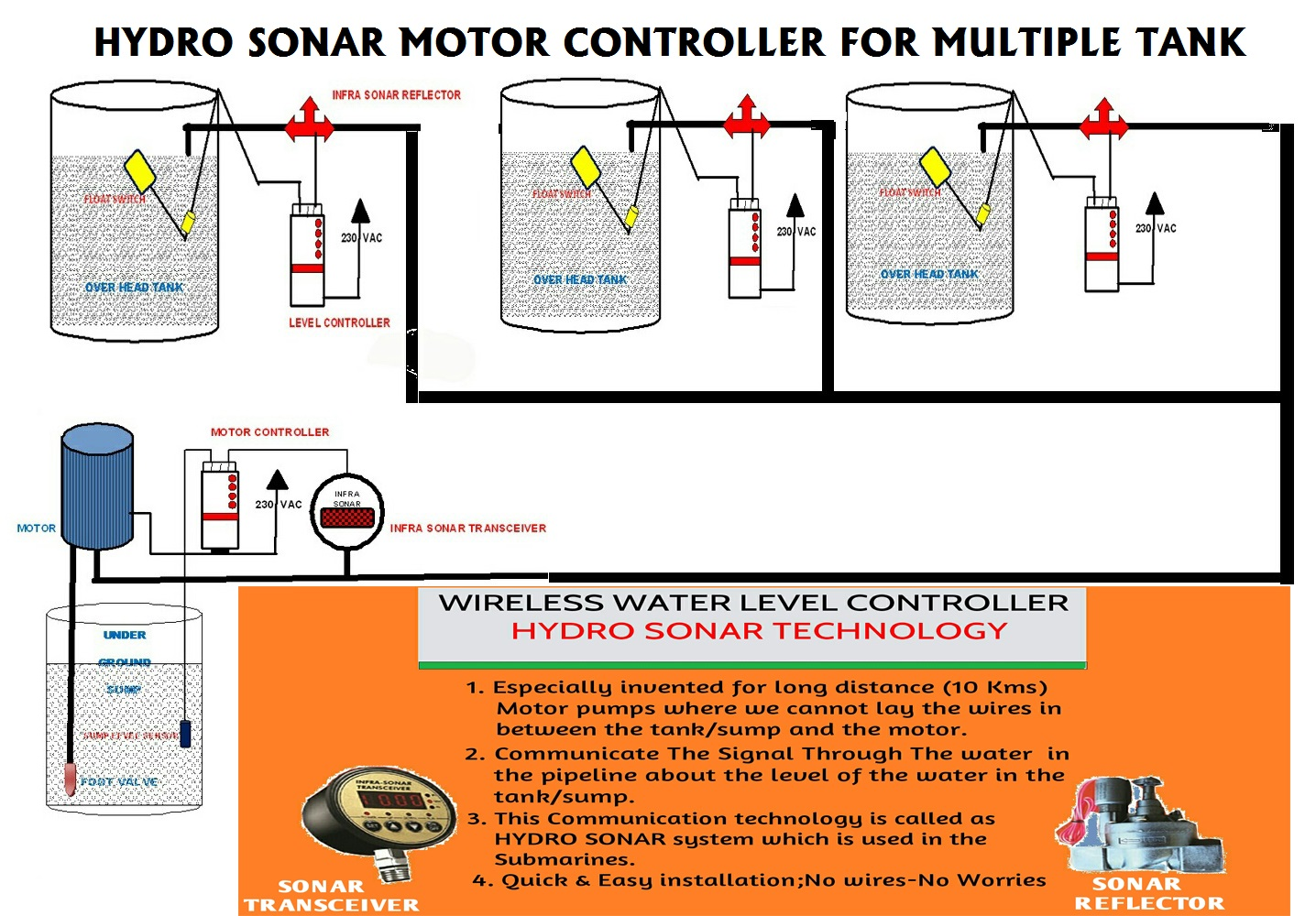 Ajlon Technologies Products Sonar Wiring Diagrams Quick And Easy Installation No Wires Worries